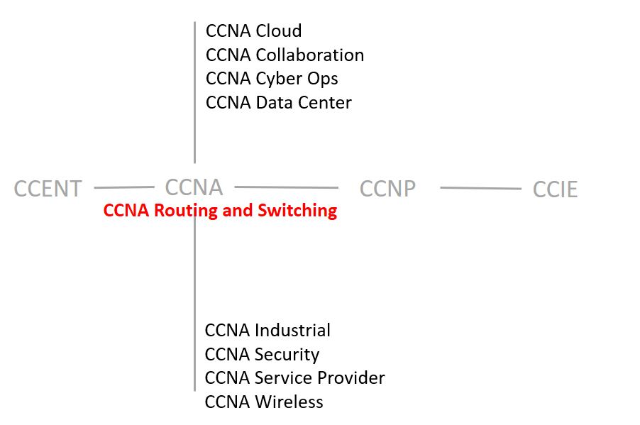 ccent ccna icnd1 100 105 pdf